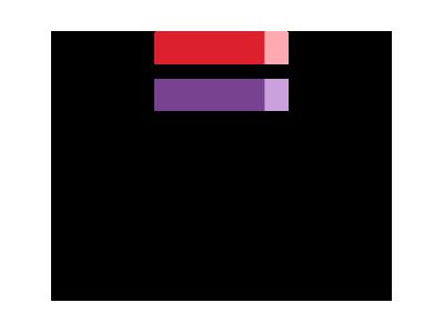 CIG – Comissão para a Cidadania e Igualdade de Género